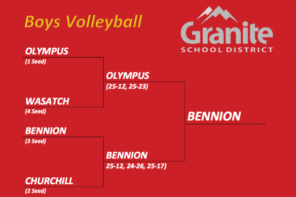 The bracket for Granite School District's Boys Volleyball Playoffs. Bennion Junior High won the championship after beating the No. 1 and No. 2 seeded teams, Olympus Junior High and Churchill Junior High. (Granite School District)