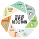 Beyond Recycling Basics 7 Rs of Waste Reduction - start Nov 19 2020 1200PM